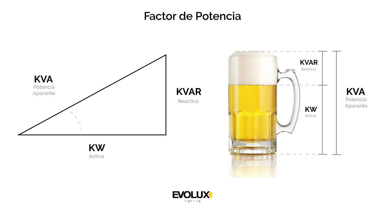 Potencia Aparente (KVA)= Potencia Activa(kW) + Potencia Reactiva(kWr)