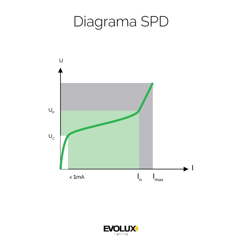 Gráfico Protección SPD Meanwell