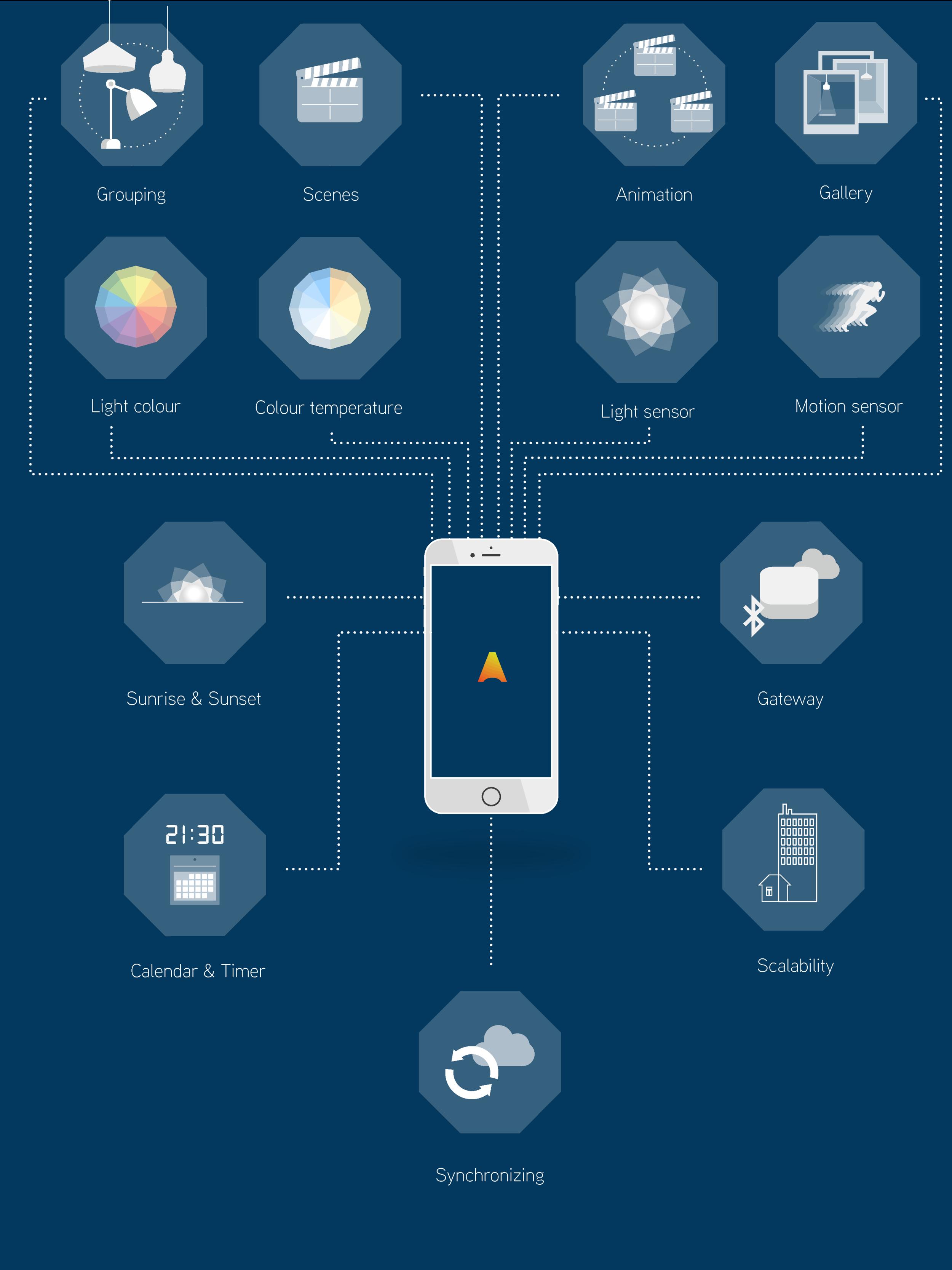 Control de Iluminación CASAMBI Bluetooth