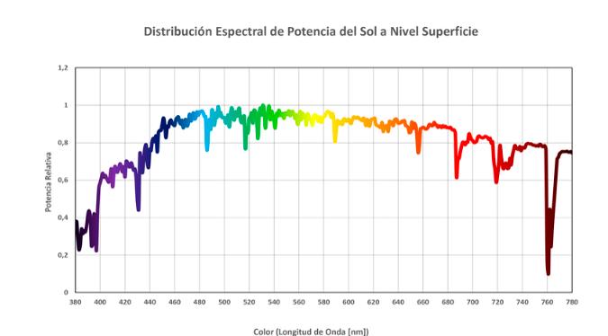 Espectro Luz Solar