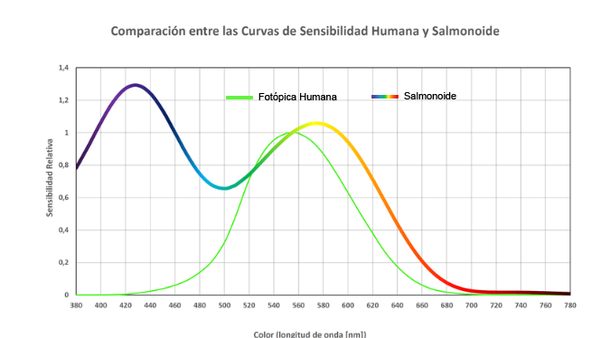 Curva Sensibilidad Humana y Salmón