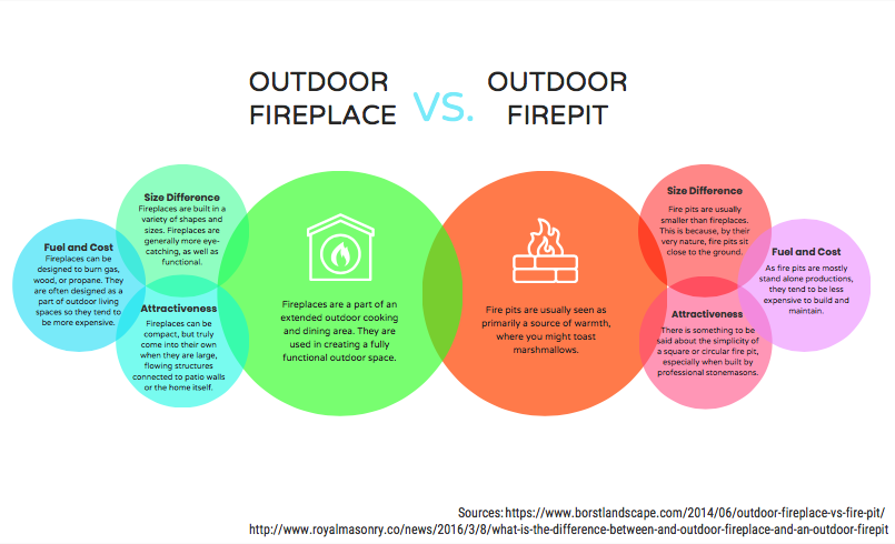 Outdoor fireplace vs. Outdoor fire pit
