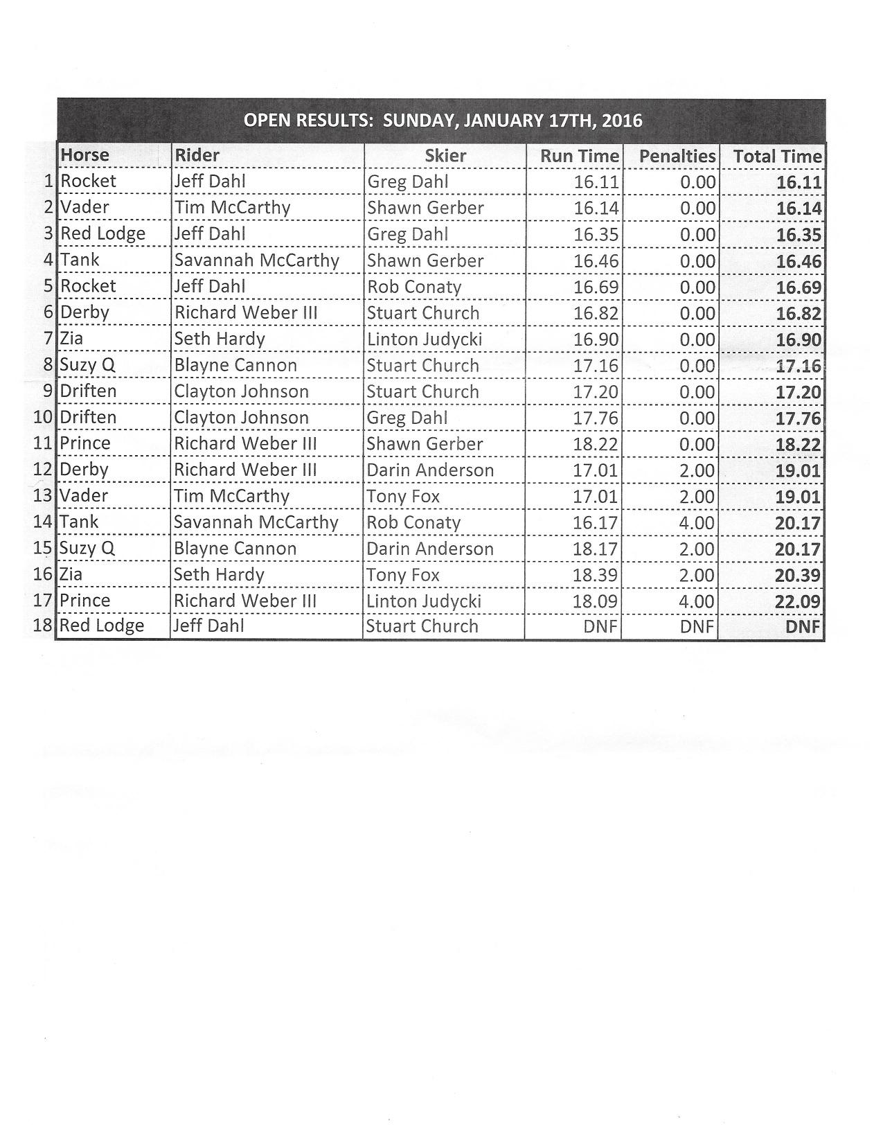 RRSJ Sun 011716 Open Results.jpg