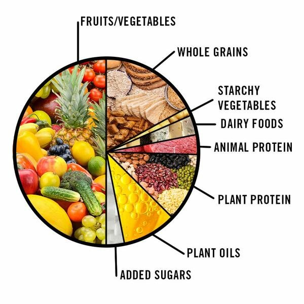 Here's a diagram to help visualise proportions, basically half a plate of fruit and vegetables.