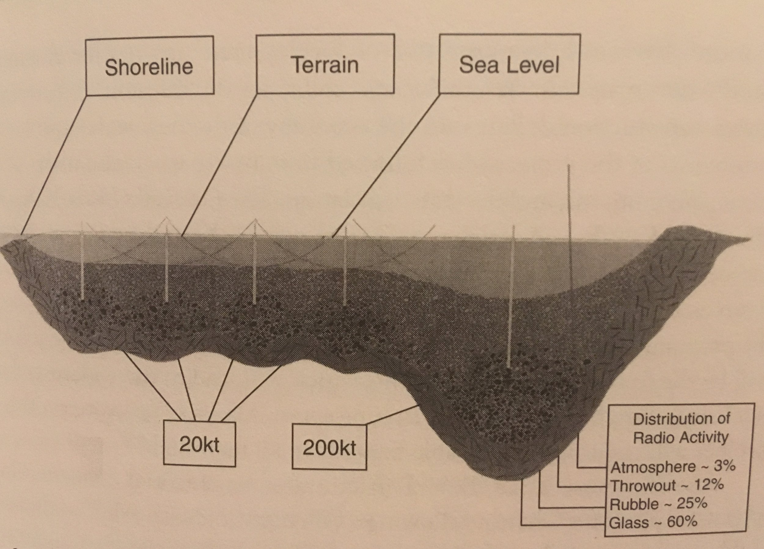 Figure 3. Schematic design for the harbor constructed from Project Chariot. Original image adapted from Lawrence Livermore National Labs and the AEC, reproduced in Kirsch (2005), the excellent book from which this schematic was scanned.