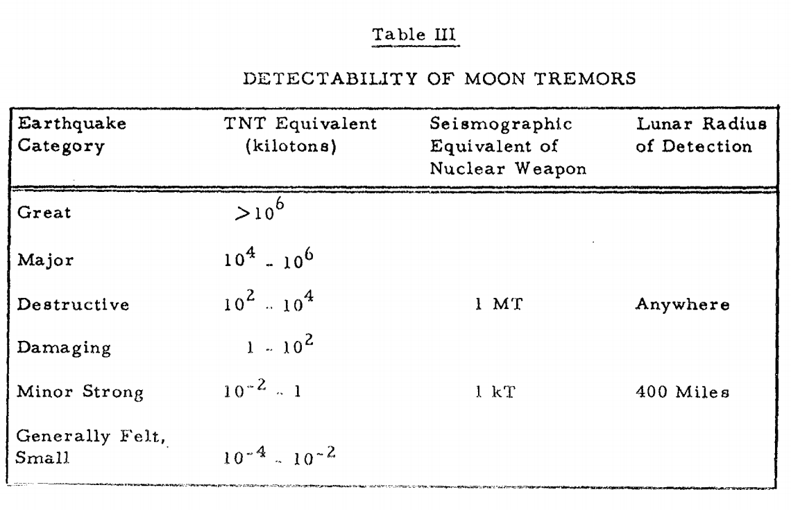 Table 3 from the lunar seismology section of the report, which details the relative effect of the potential detonation options using the Gutenberg-Richer scale, as well as the potential distance of detection with remotely placed seismometers.