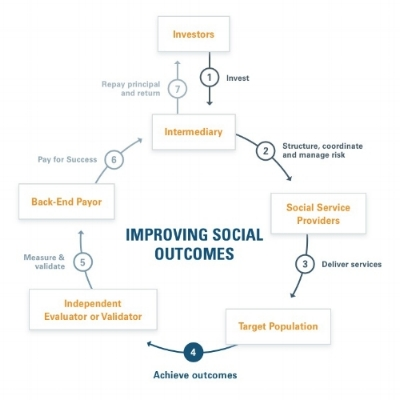 This    infographic    from the Nonprofit Finance Fund helps us to visualize the Pay for Success Model.