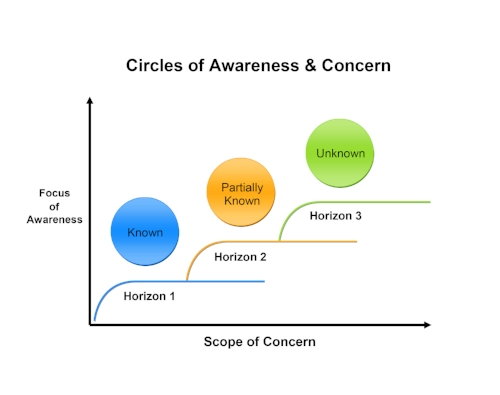Circles of Awareness.jpg