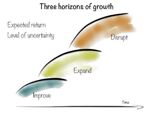 Three-Horizons-Of-Growth.jpg