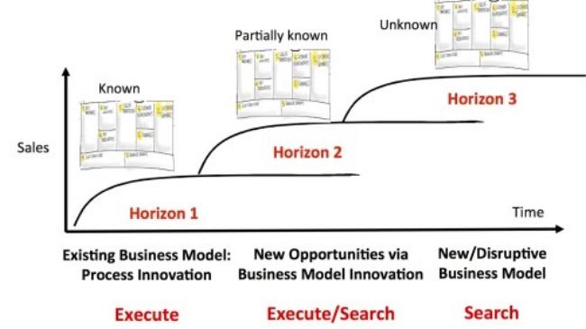 TLO's 3 Horizon Organization Transformation Model