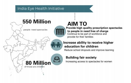 eye health iniative goals.PNG