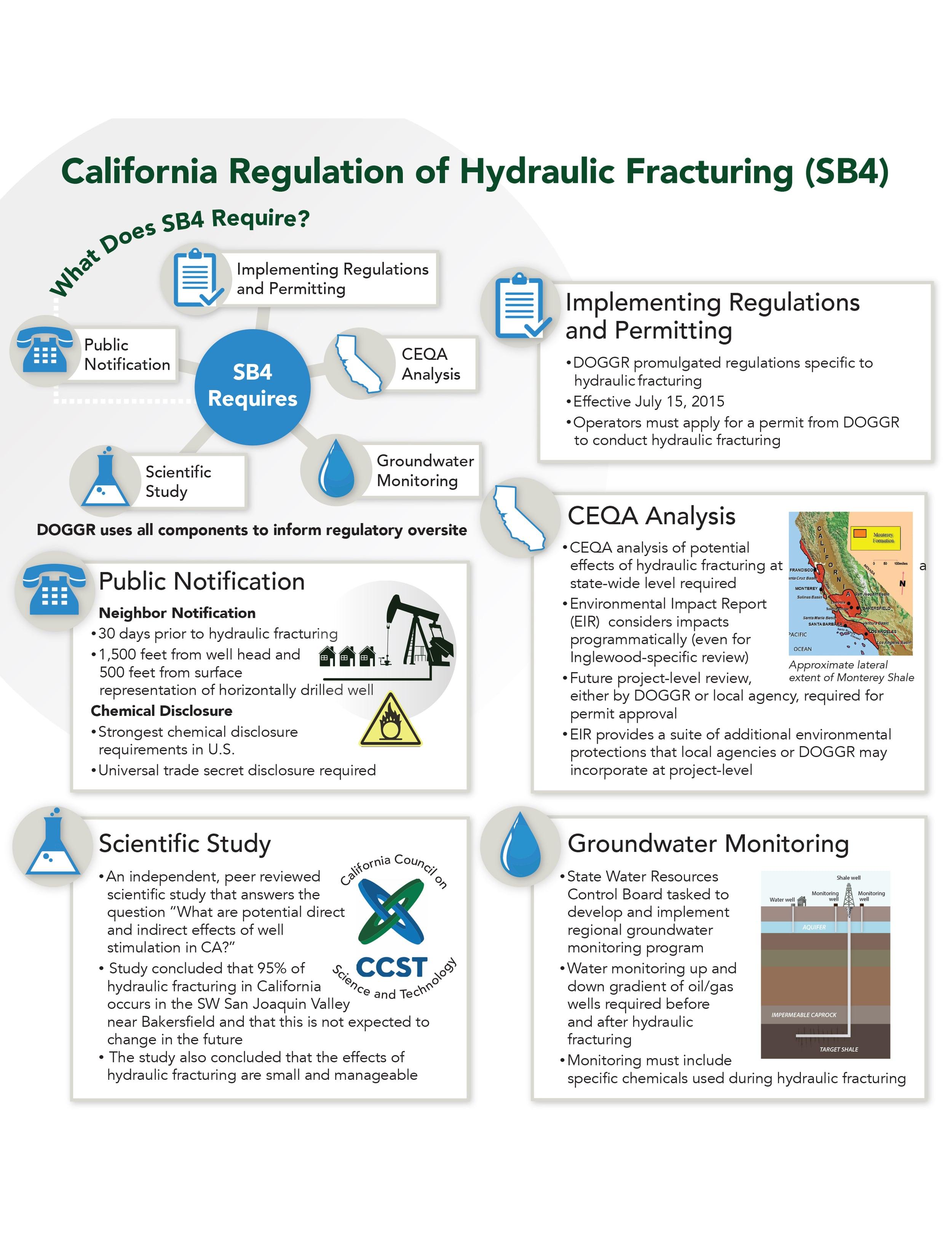 California regulation of hydraulic fracturing (sb4)