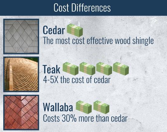 cost of wood shingles