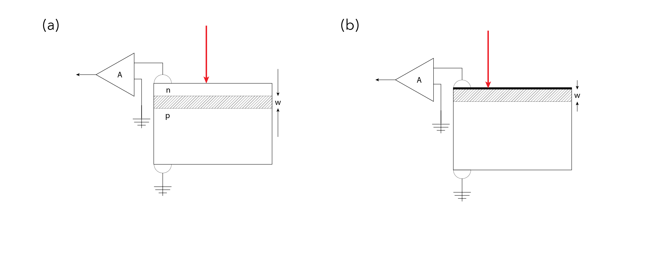 Typical EBIC circuits for imaging defects  (a)using a PN junction and (b) a Schottky junction.The built-in field aids in the collection of carriers. Defects usually appear dark and are recombination centers