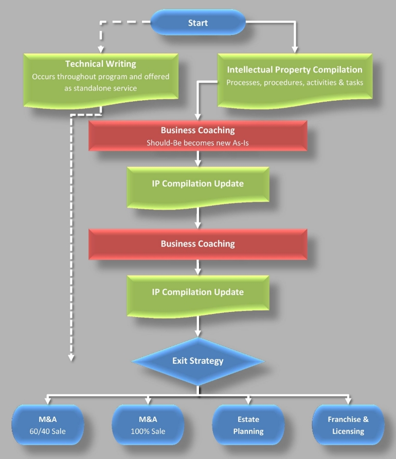 © DKB Strategies, Inc. Operations Improvement Plan