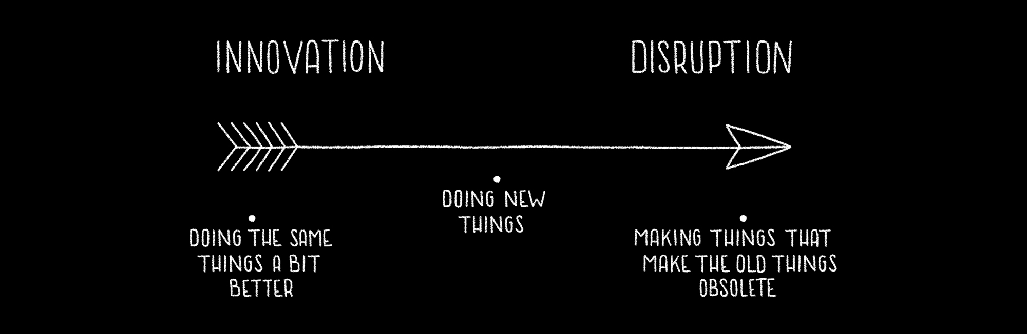 going beyond innovation and design thinking with the Disruptive Design Method