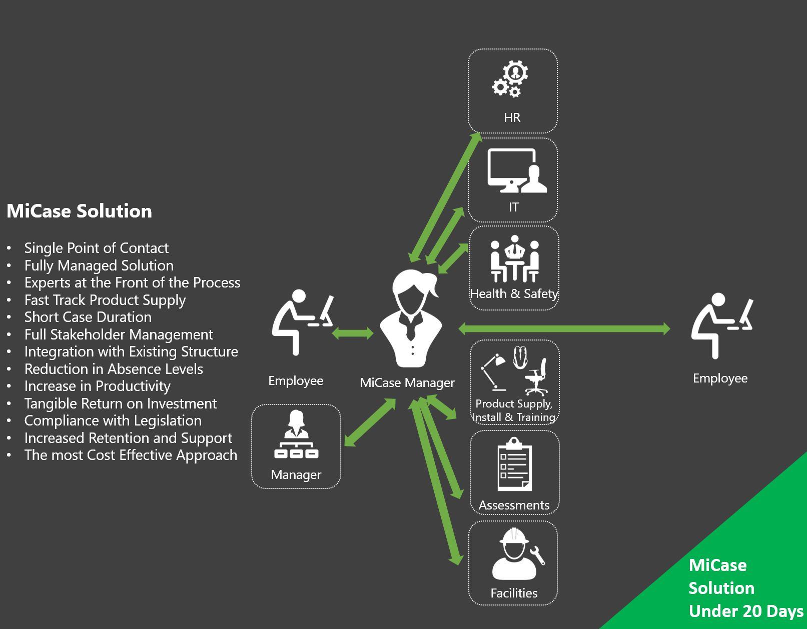 MiCase Adjustment Service Workflow Example
