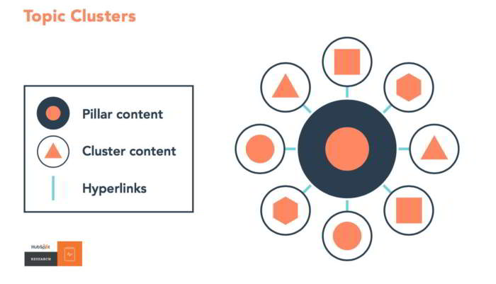 Pillar pages and topic clusters. Image by  Hubspot .