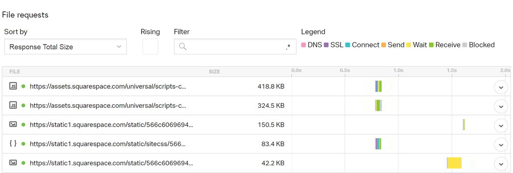 Pingdom speed test File Requests