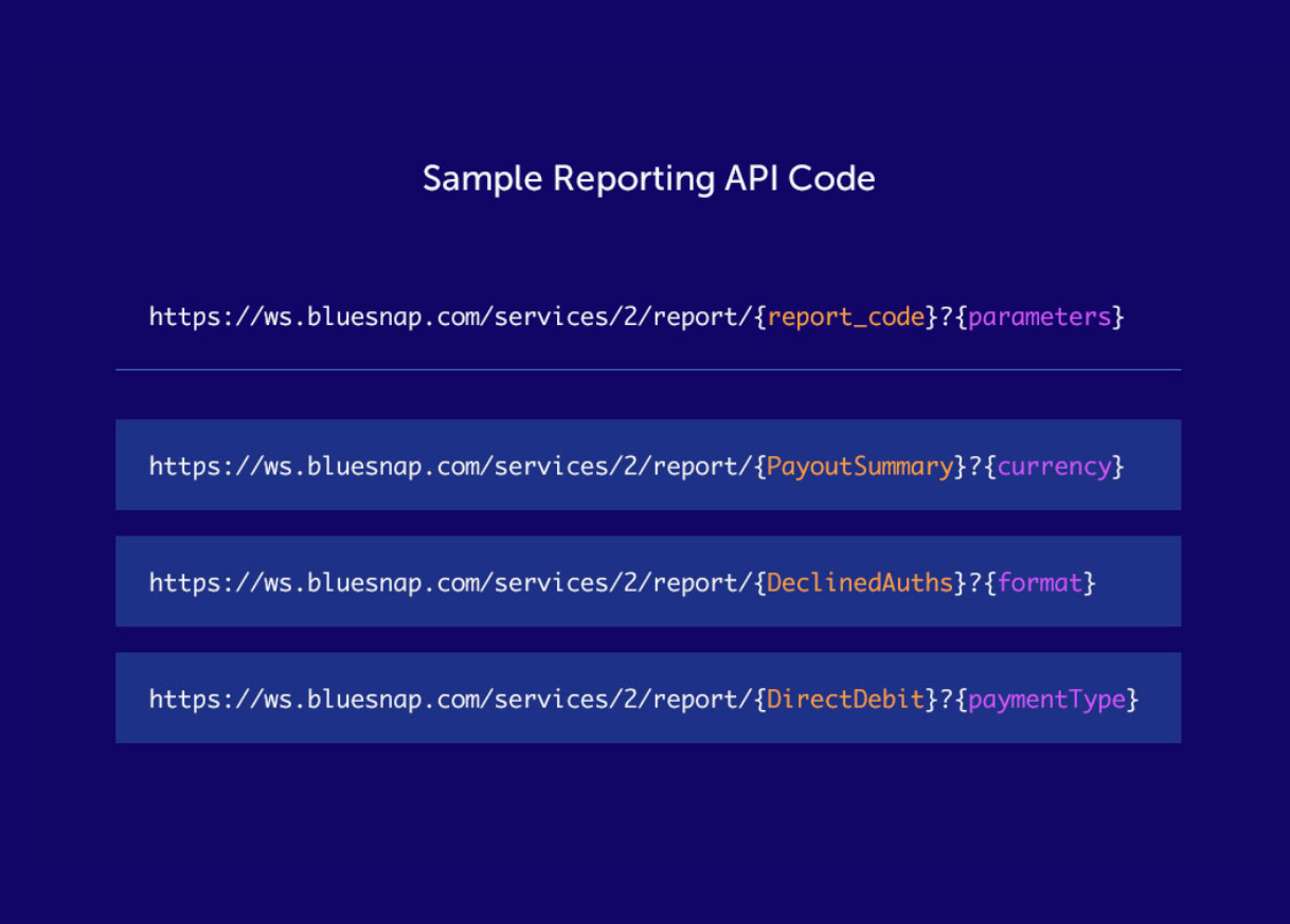 This is an example of the BlueSnap Reporting APIs. Top line outlines the template API, and three below show variations. Vibrant color palette is used to highlight customizable content.