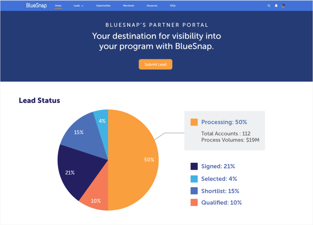 This graphic is an example of the lead status on the BlueSnap partner portal. With the brand colors, the diagram showcases how there are different types of leads.