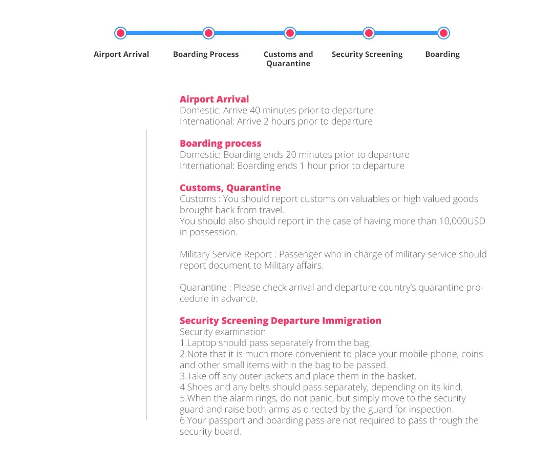 Easy-to-understand graphic that outlines the process passengers should follow. Simple but informative way to display the order expected from the airline upon arrival at the airport.