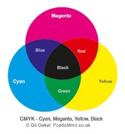 CMYK Colour