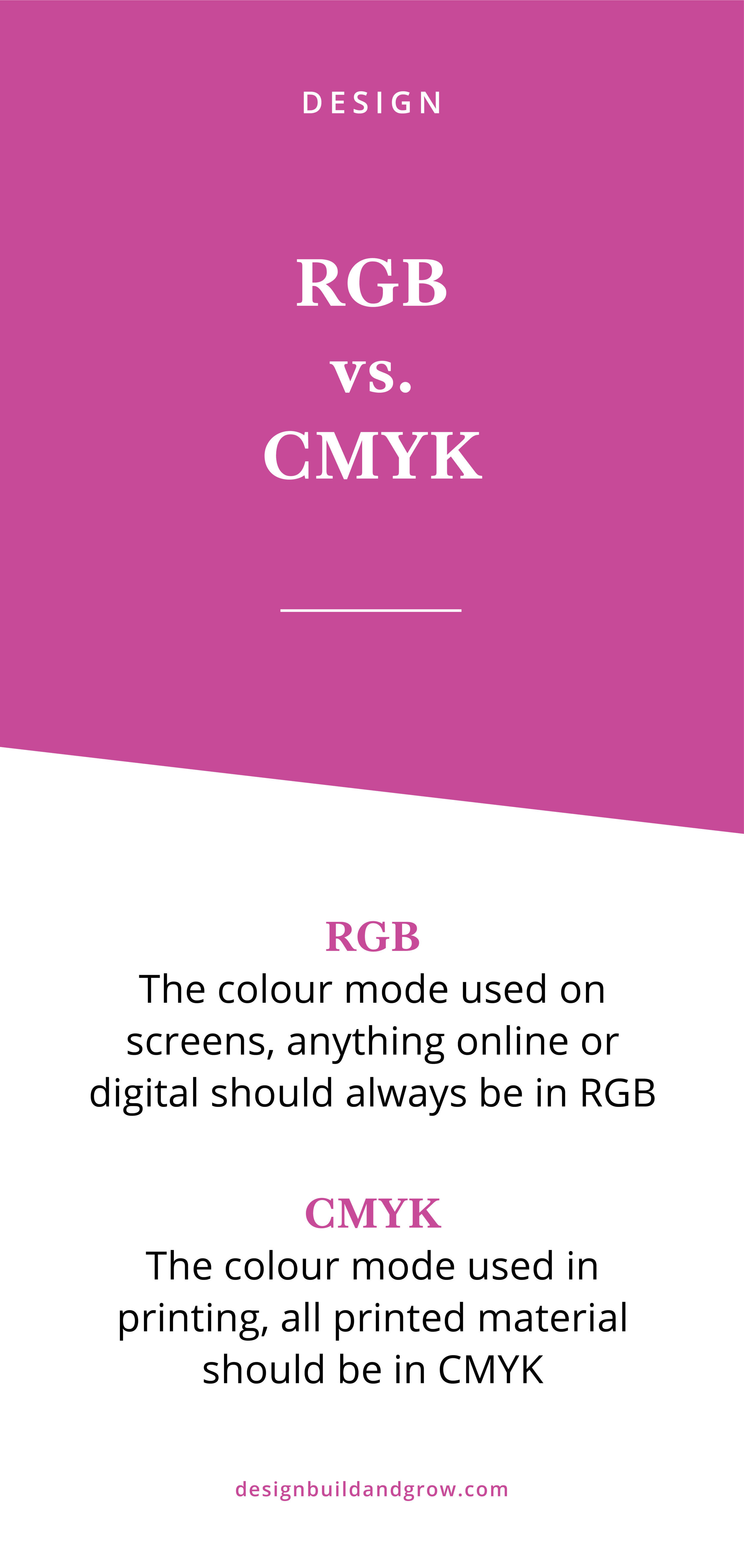 The difference between the colour modes RGB and CMYK