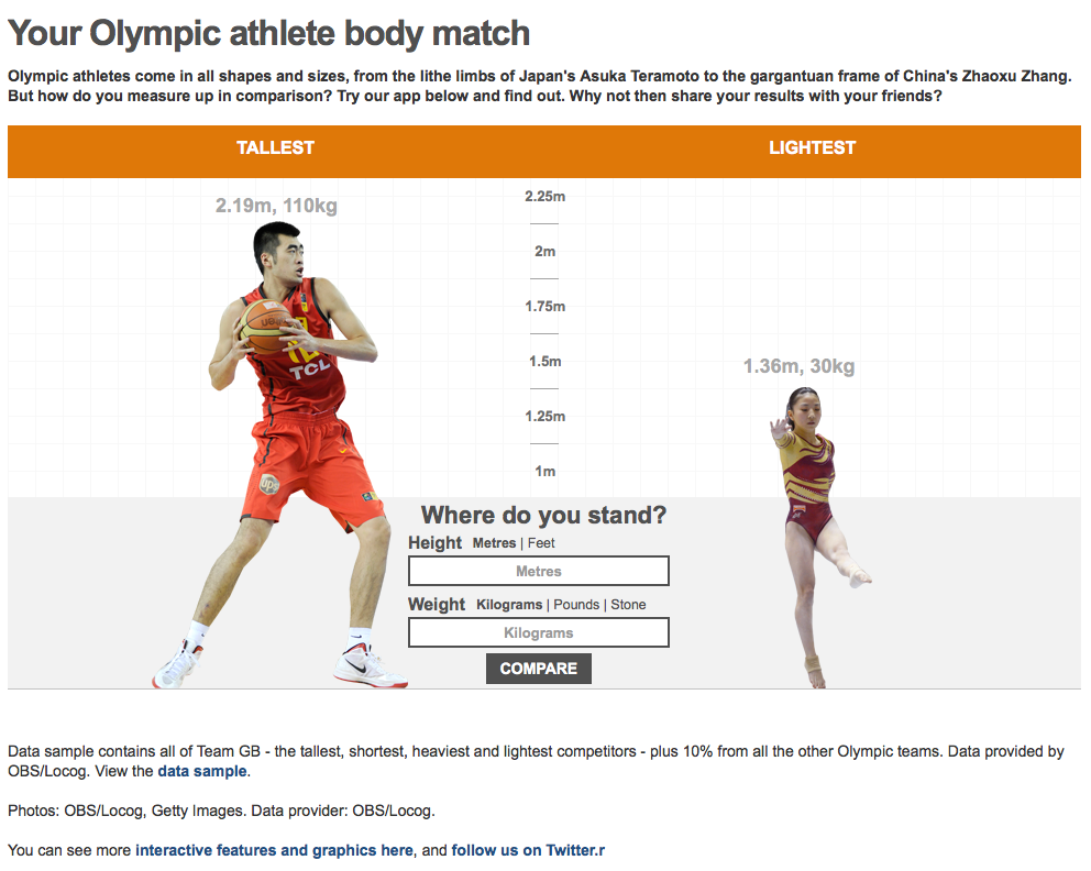 Did the BBC's body match feature create more global engagement than its live coverage?