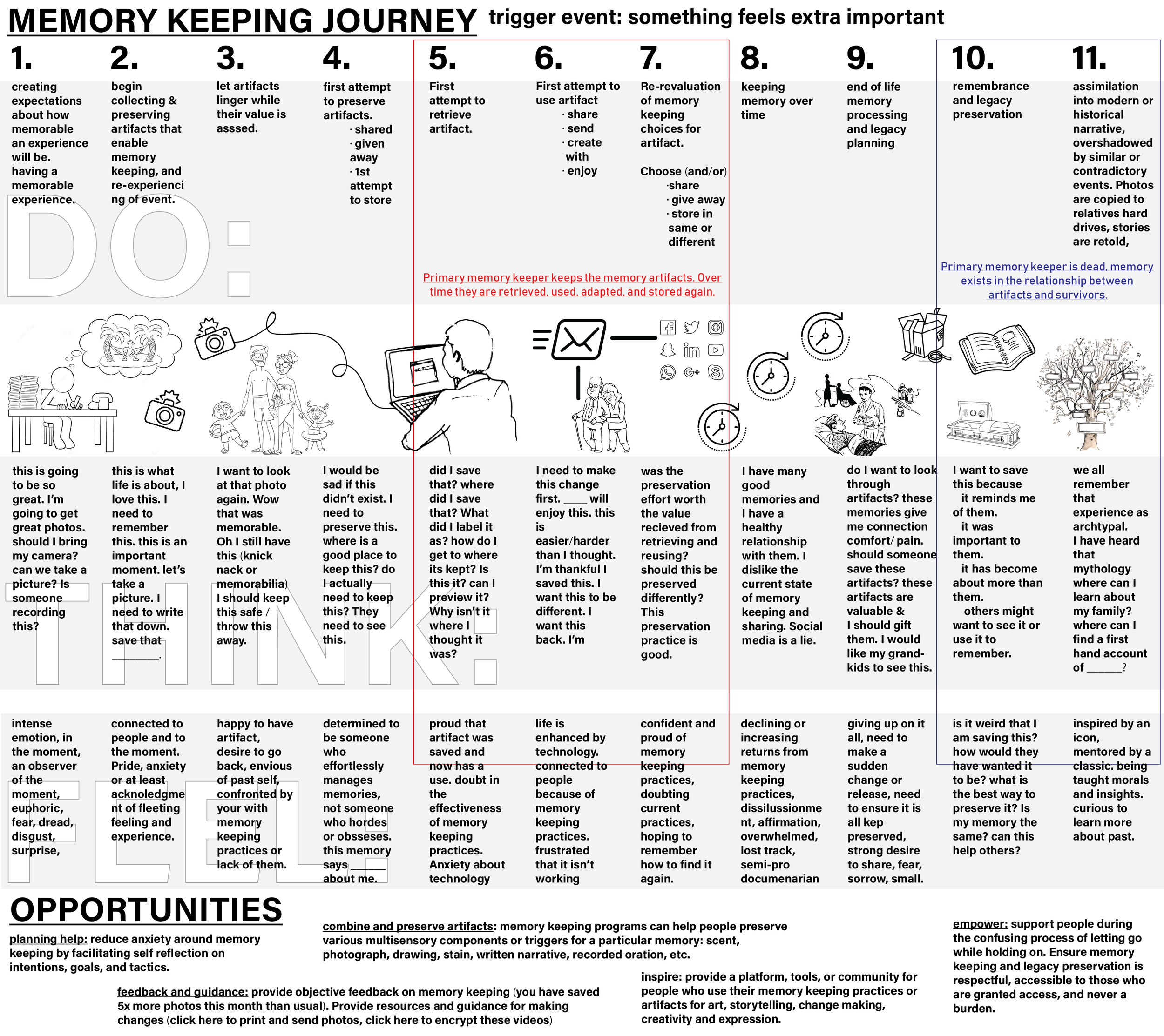 REVISED - Memory Keeping User Journey Map draft 2-01.png