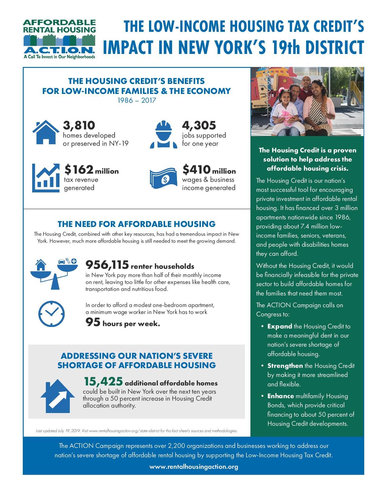 The district fact sheets have been updated with the latest Housing Credit data from the  HUD Low-Income Housing Tax Credit database  and other sources. To learn more about the data sources of ACTION's fact sheets,  click here .