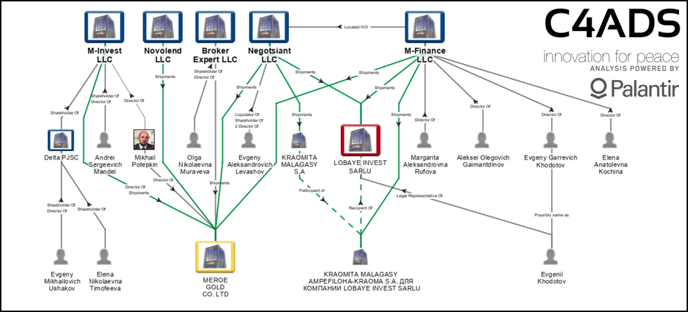 Network chart showing current and former relationships between Lobaye Invest, Meroe Gold, and their trade partners. Links in grey indicate commercial and locative relationships, while green links indicate trade.