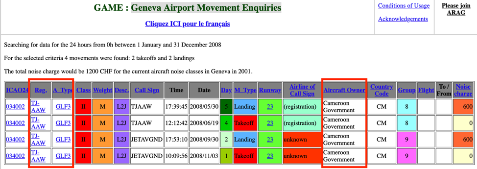 Cameroon Government-linked Gulfstream III (Registration Number: TJ-AAW) landing and take-off events in Geneva in 2008    Source: Geneva Airport Movement Enquiries