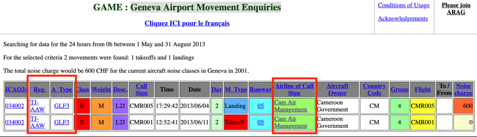 Cameroon Government-linked Gulfstream III (Registration Number: TJ-AAW) landing and take-off events in Geneva in 2013. Source: Geneva Airport Movement Enquiries.