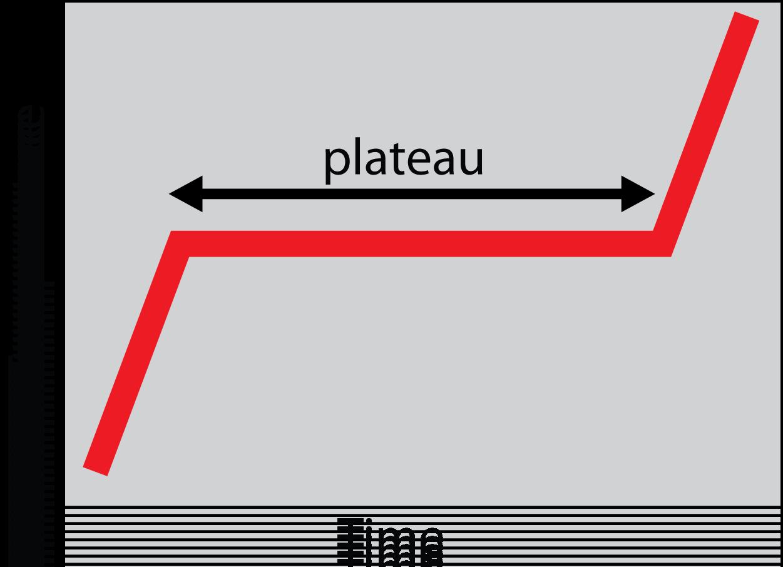 ideal_plateau.png