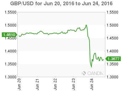 GBP_USD_2016-06-20_5d_m.png