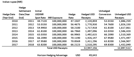 Hedging INR would have produced about USD 0.049 million (0.38%) more proceeds than not hedging expected receipts.