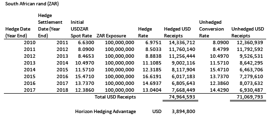 Hedging ZAR would have produced about USD 3.9 million (5.48%) more proceeds than not hedging expected receipts.