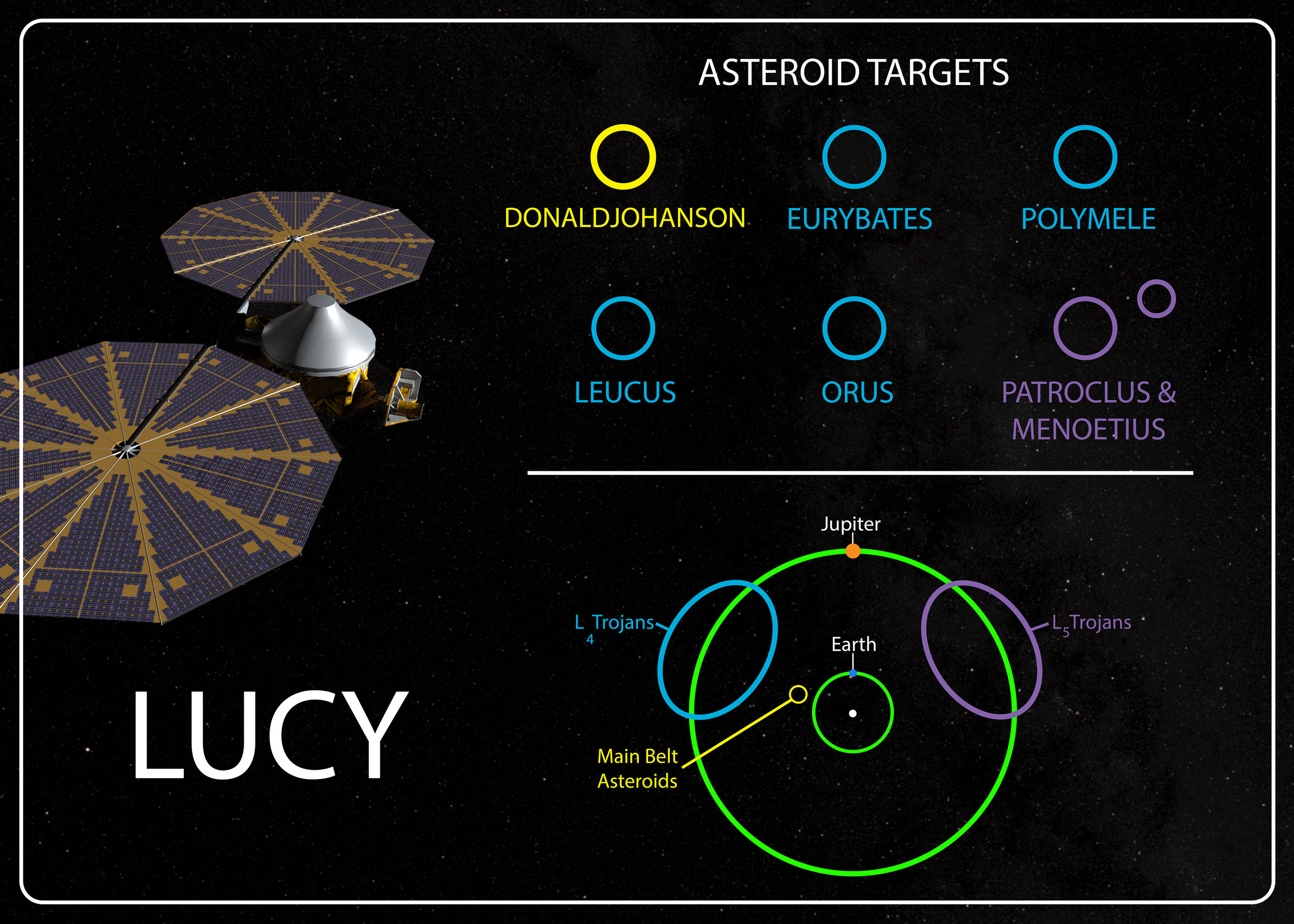 Lucy Spacecraft Diagram