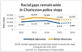 Racial gaps remain wide in Charleston police stops, July 2016.jpg