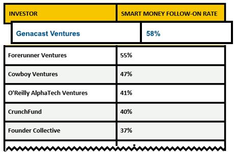 "Top ""Smart Money"" Follow-on Rates"