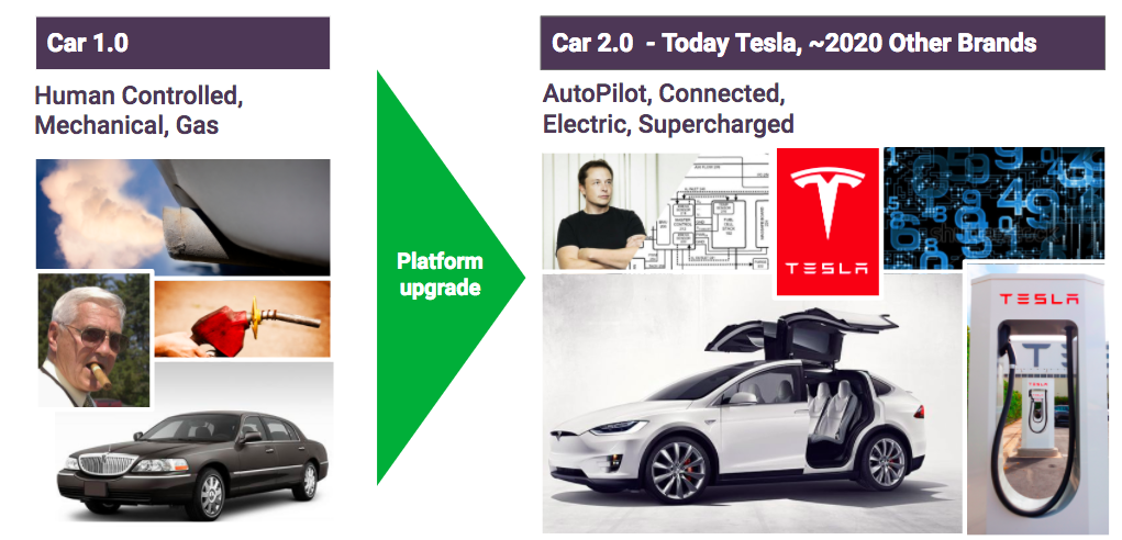 TESLA IS CREATING THE FIRST VEHICLE PLATFORM WITH UNDERLYING DIGITAL ARCHITECTURE. THIS SHIFT IS ON THE SAME ORDER OF MAGNITUDE AS THE SHIFT FROM DUMB PHONES TO SMART PHONES.