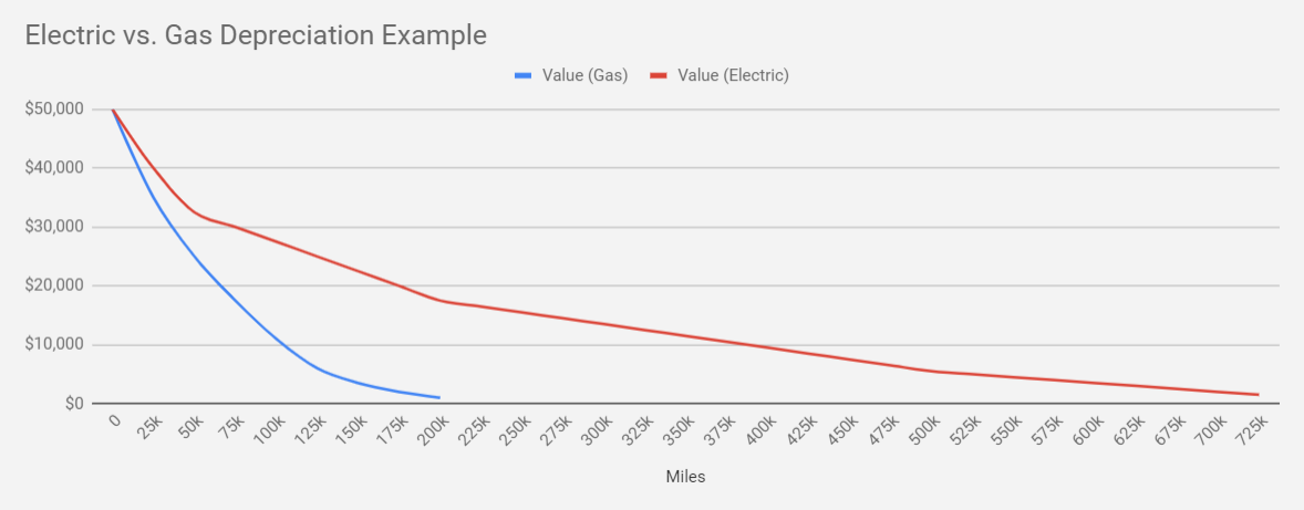Tesloop estimation of the depreciation curves for ICE and Electric Vehicles