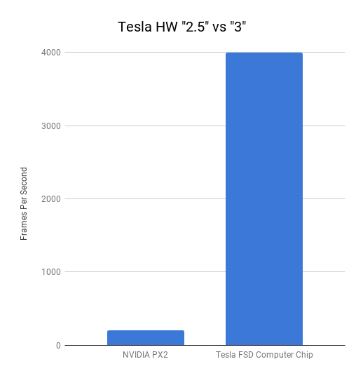 Chip Speed - Tesla HW _2.5_ vs _3_.png