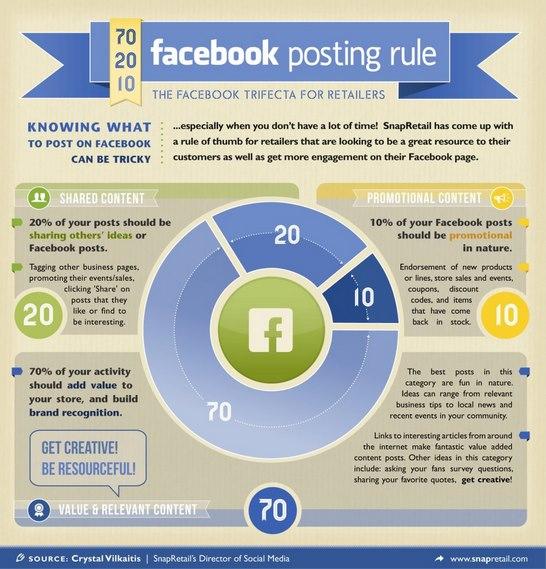 The Facebook 70/20/10 Rule