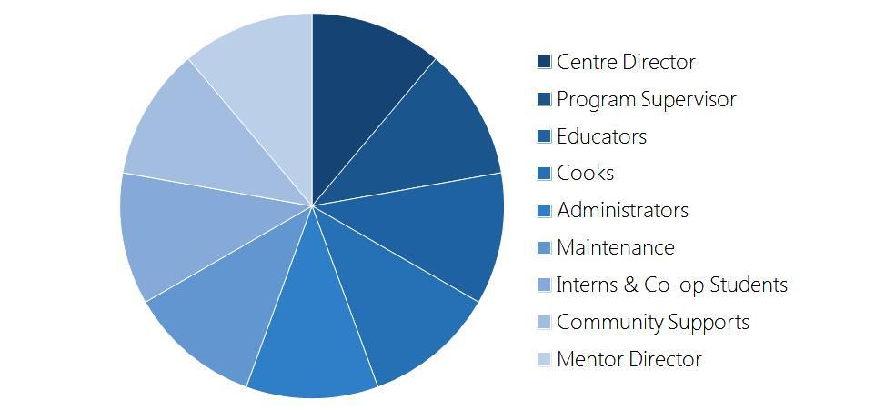 Our Centre Teams: a holistic approach