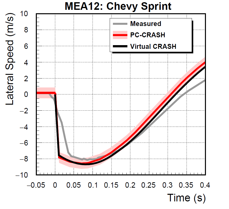MEA12_Sprint_Lat_Speed.jpg