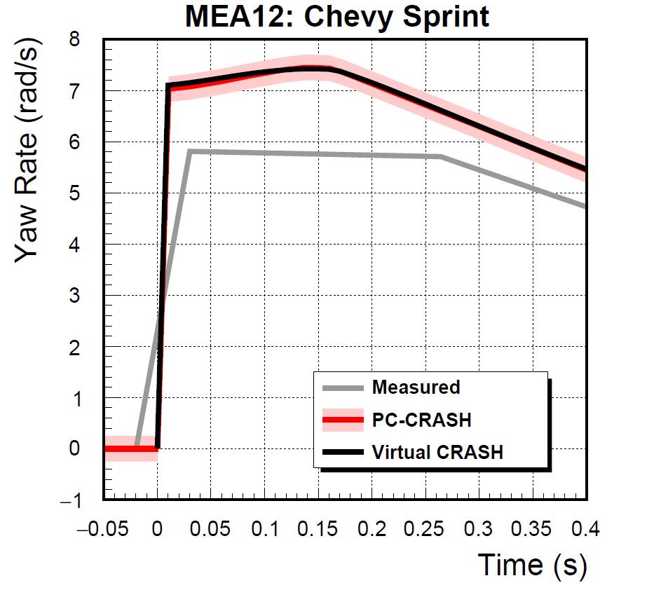 MEA12_Sprint_Yaw_Rate.jpg