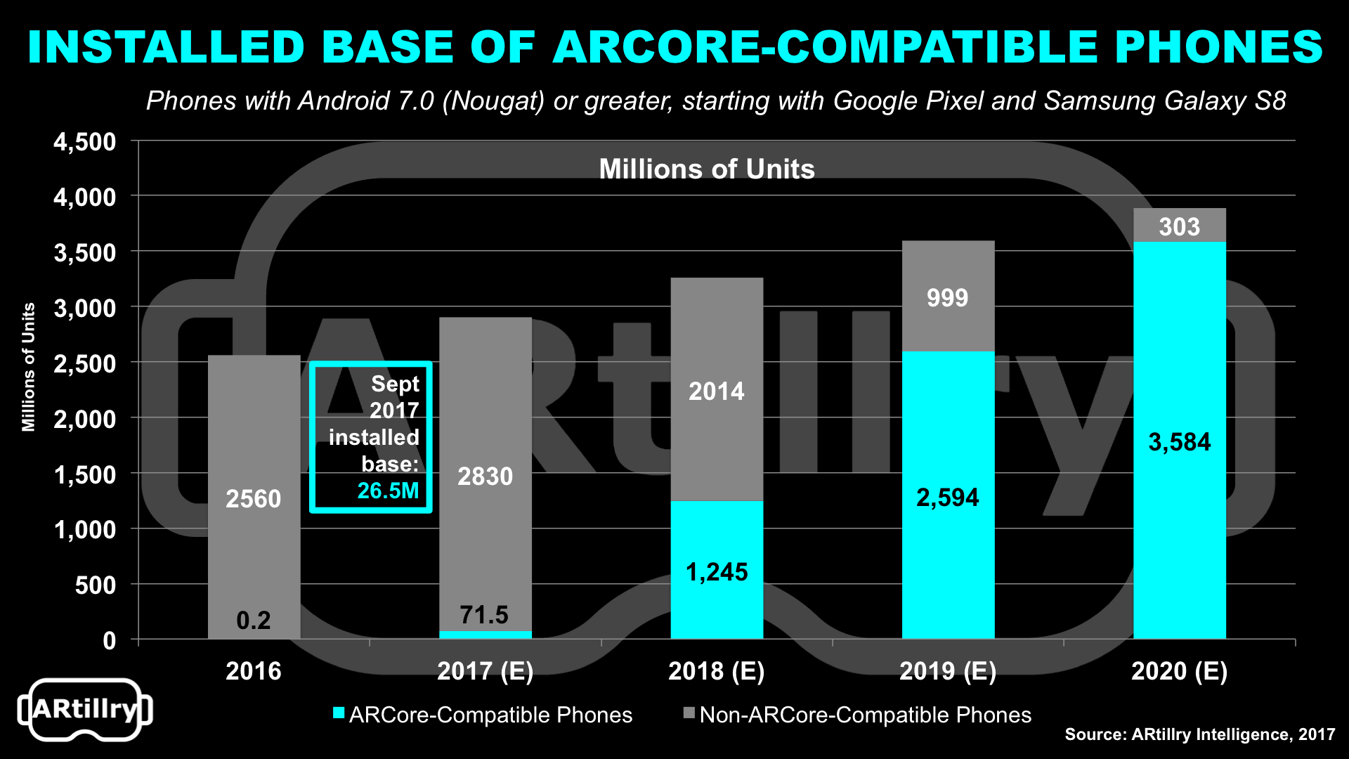 ARCore Installed Base.png