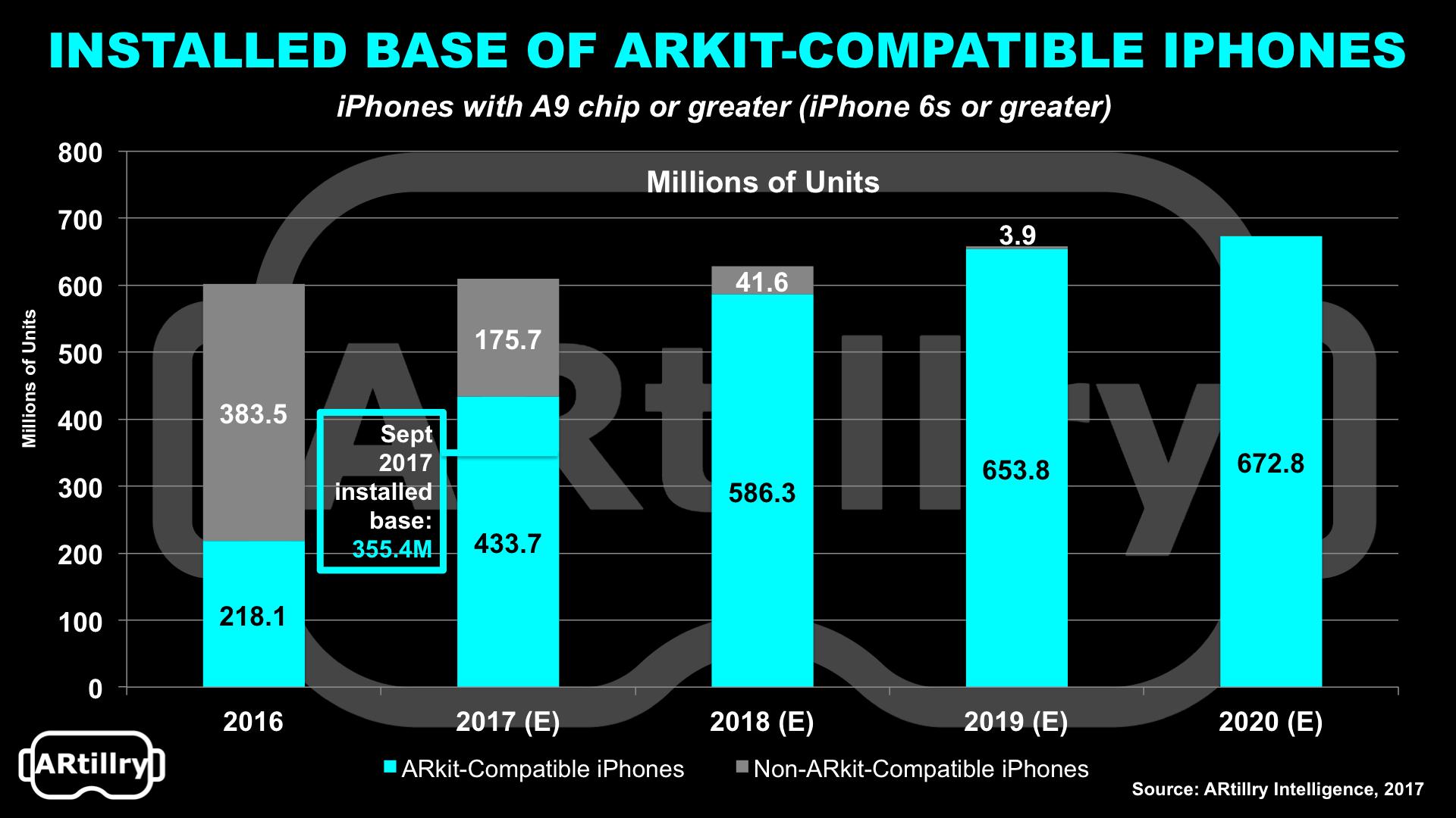 ARkit Installed Base.png